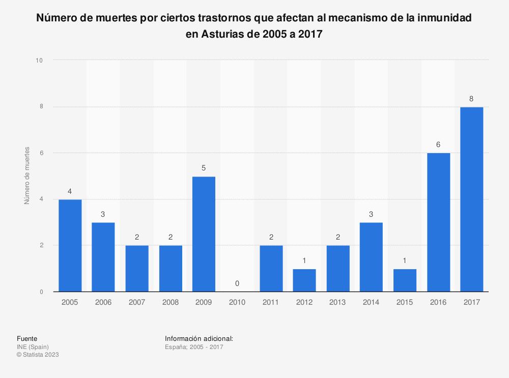 Estadística: Número de muertes por ciertos trastornos que afectan al mecanismo de la inmunidad en Asturias de 2005 a 2017 | Statista