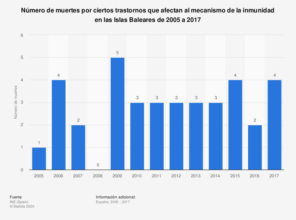 Estadística: Número de muertes por ciertos trastornos que afectan al mecanismo de la inmunidad en las Islas Baleares de 2005 a 2017 | Statista