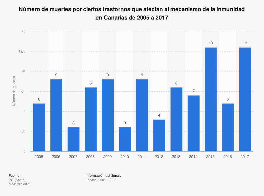 Estadística: Número de muertes por ciertos trastornos que afectan al mecanismo de la inmunidad en Canarias de 2005 a 2017 | Statista