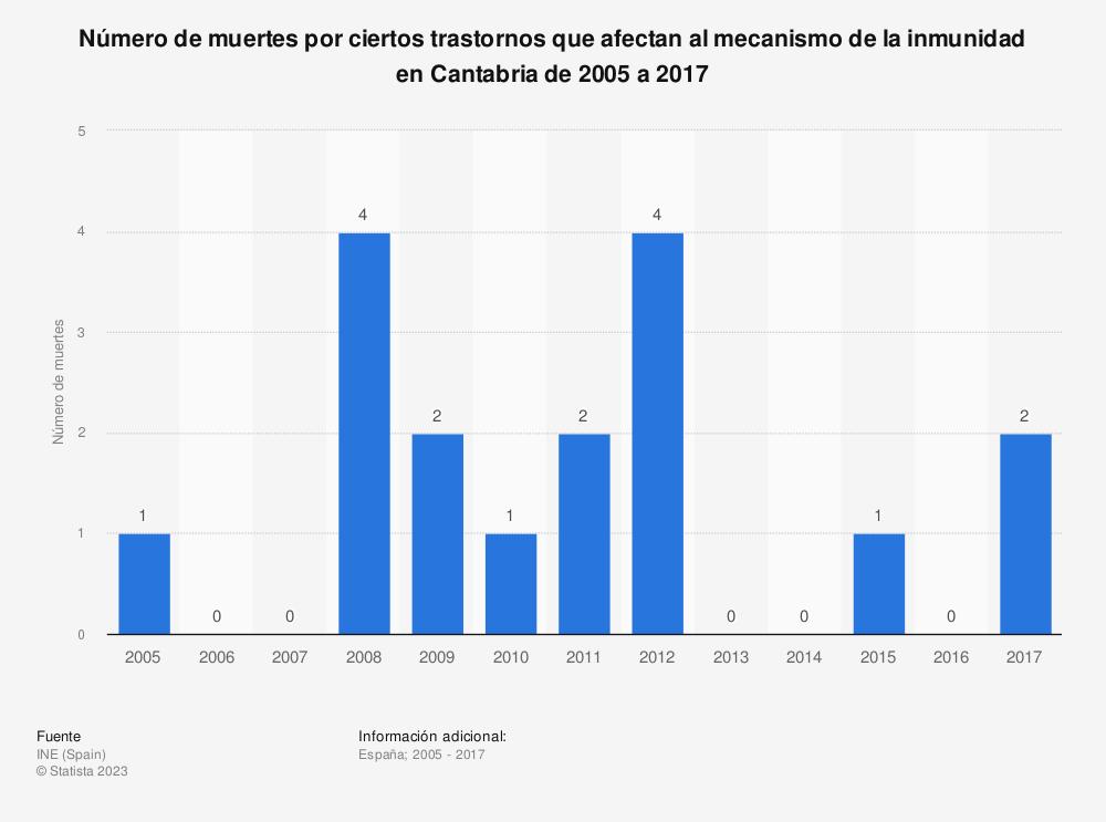 Estadística: Número de muertes por ciertos trastornos que afectan al mecanismo de la inmunidad en Cantabria de 2005 a 2017 | Statista