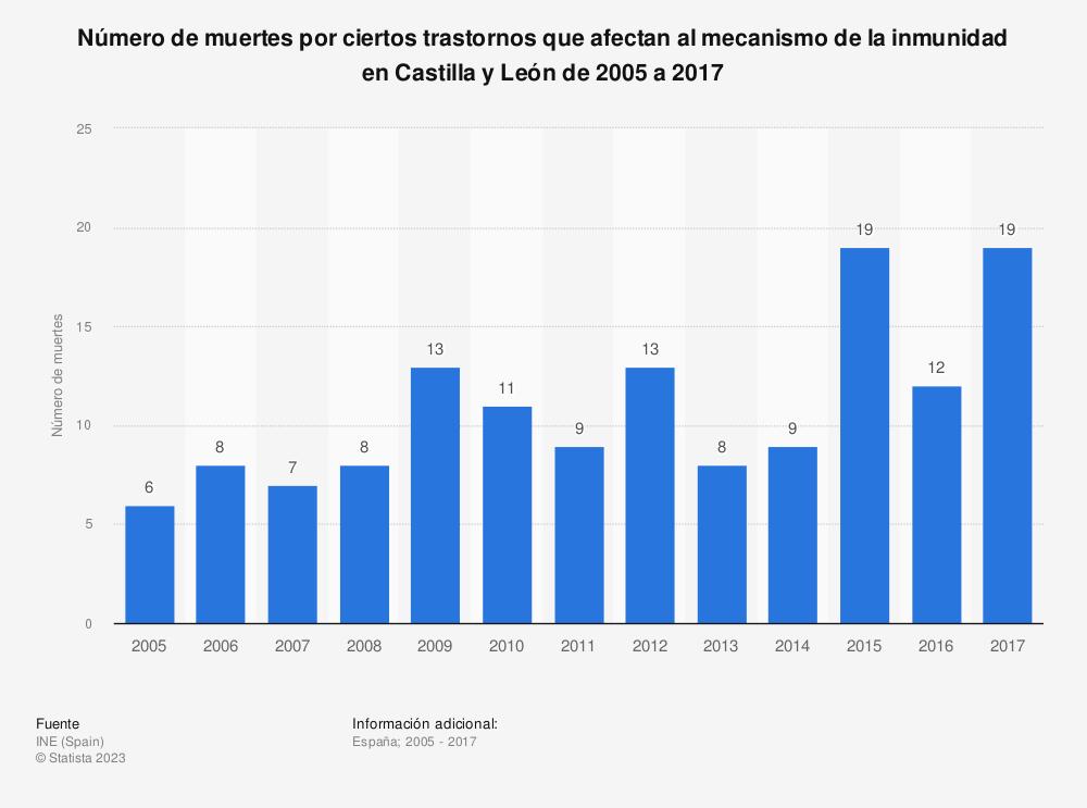 Estadística: Número de muertes por ciertos trastornos que afectan al mecanismo de la inmunidad en Castilla y León de 2005 a 2017 | Statista
