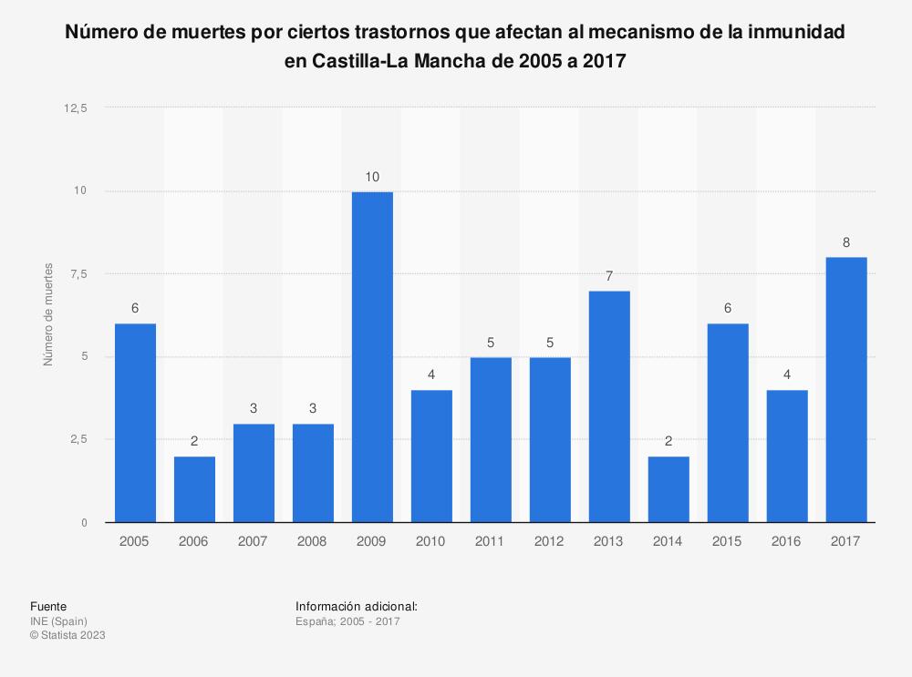 Estadística: Número de muertes por ciertos trastornos que afectan al mecanismo de la inmunidad en Castilla-La Mancha de 2005 a 2017 | Statista
