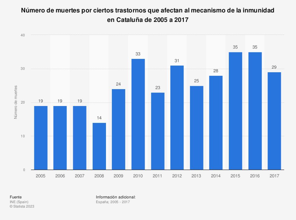 Estadística: Número de muertes por ciertos trastornos que afectan al mecanismo de la inmunidad en Cataluña de 2005 a 2017 | Statista