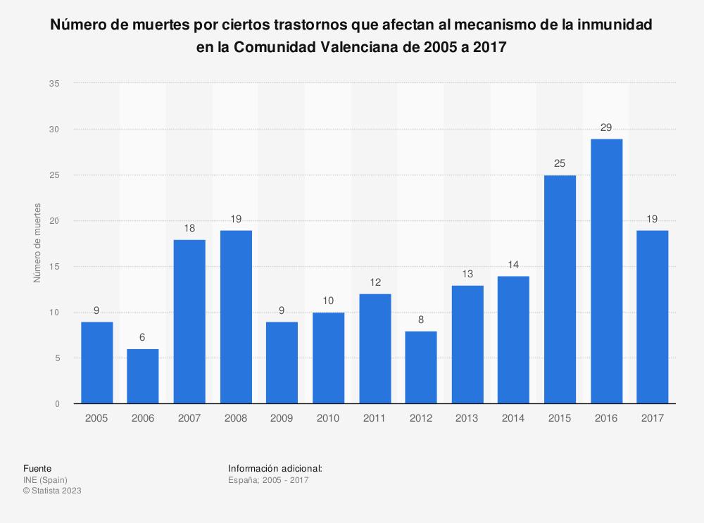 Estadística: Número de muertes por ciertos trastornos que afectan al mecanismo de la inmunidad en la Comunidad Valenciana de 2005 a 2017 | Statista