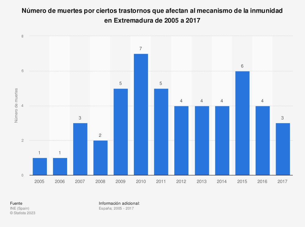 Estadística: Número de muertes por ciertos trastornos que afectan al mecanismo de la inmunidad en Extremadura de 2005 a 2017 | Statista