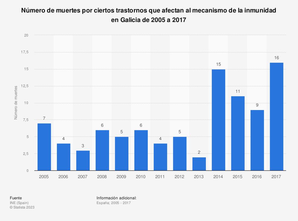 Estadística: Número de muertes por ciertos trastornos que afectan al mecanismo de la inmunidad en Galicia de 2005 a 2017 | Statista