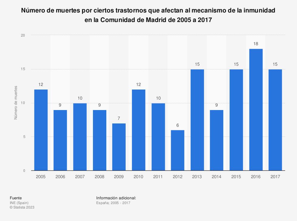 Estadística: Número de muertes por ciertos trastornos que afectan al mecanismo de la inmunidad en la Comunidad de Madrid de 2005 a 2017 | Statista