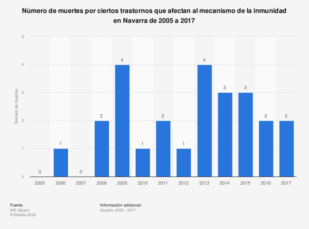 Estadística: Número de muertes por ciertos trastornos que afectan al mecanismo de la inmunidad en Navarra de 2005 a 2017 | Statista