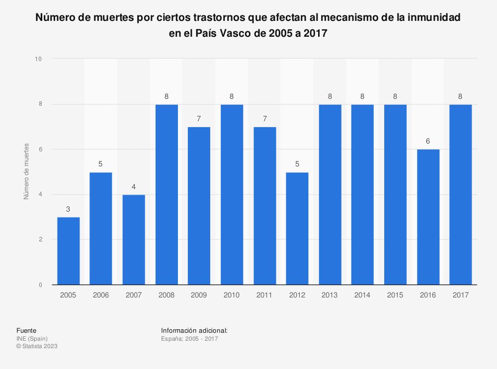 Estadística: Número de muertes por ciertos trastornos que afectan al mecanismo de la inmunidad en el País Vasco de 2005 a 2017 | Statista