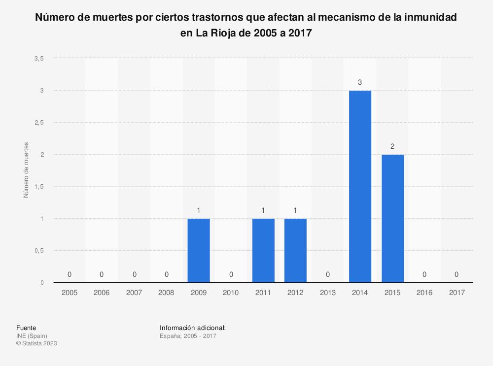 Estadística: Número de muertes por ciertos trastornos que afectan al mecanismo de la inmunidad en La Rioja de 2005 a 2017 | Statista