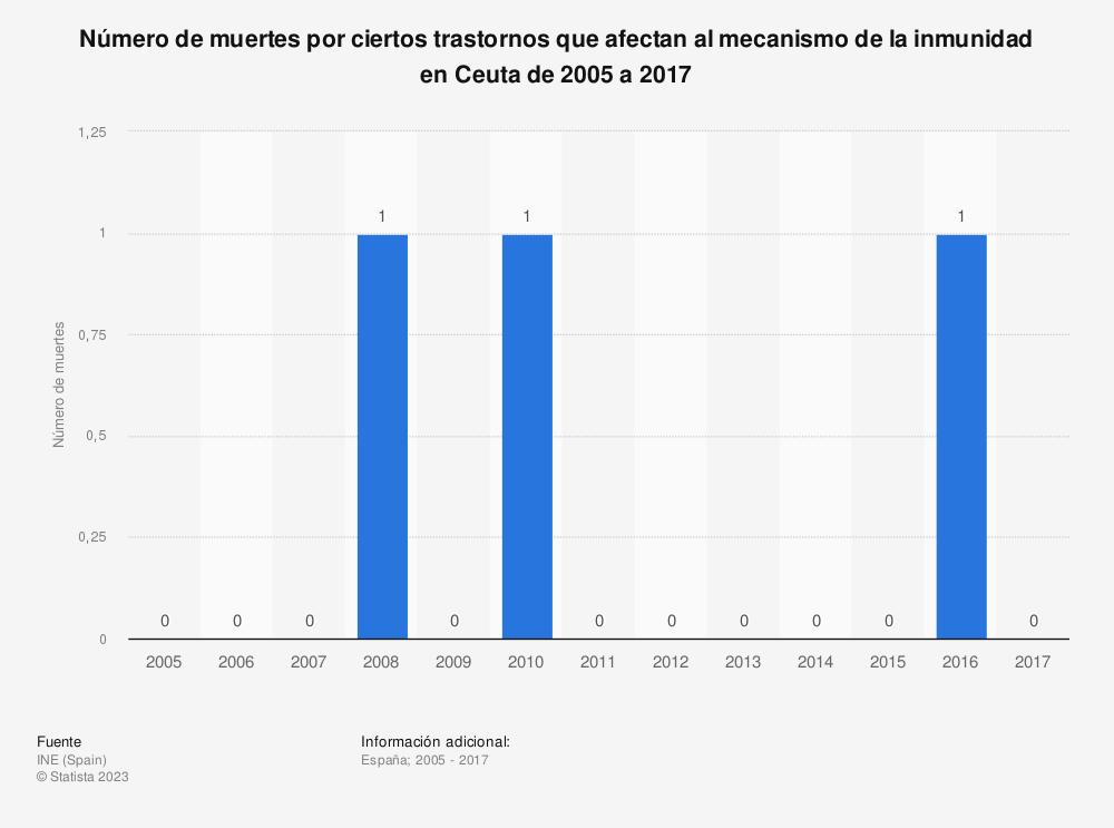 Estadística: Número de muertes por ciertos trastornos que afectan al mecanismo de la inmunidad en Ceuta de 2005 a 2017 | Statista