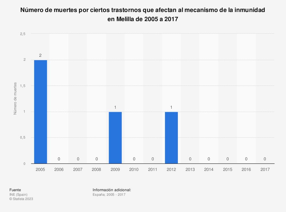 Estadística: Número de muertes por ciertos trastornos que afectan al mecanismo de la inmunidad en Melilla de 2005 a 2017 | Statista