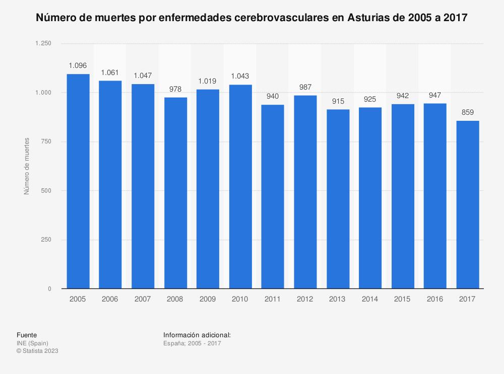 Estadística: Número de muertes por enfermedades cerebrovasculares en Asturias de 2005 a 2017 | Statista