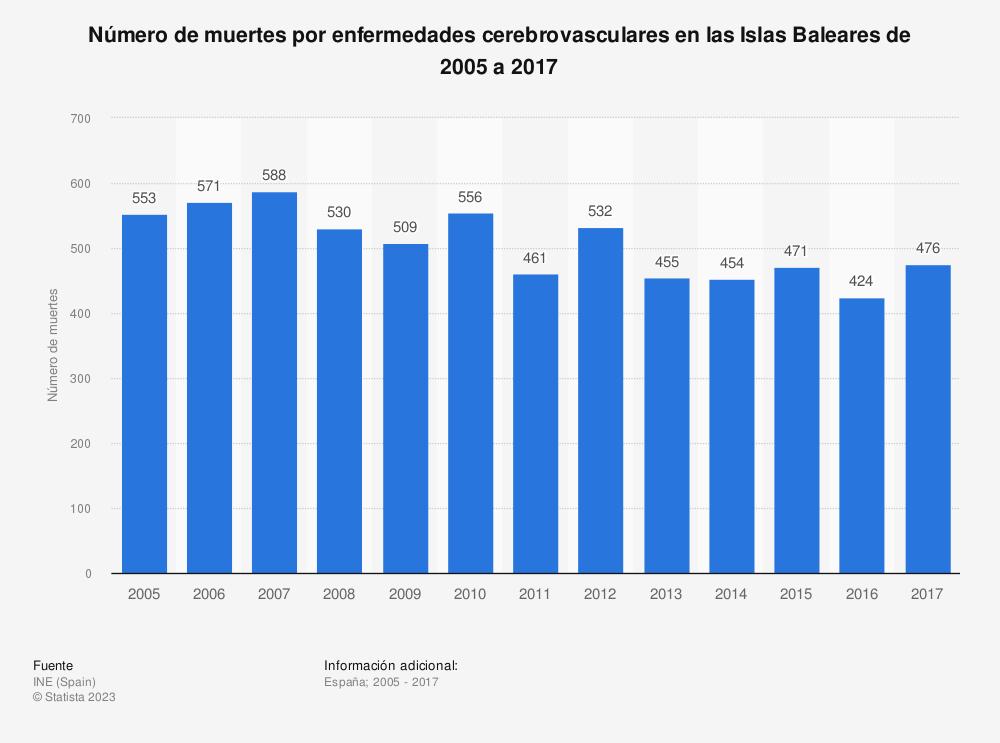 Estadística: Número de muertes por enfermedades cerebrovasculares en las Islas Baleares de 2005 a 2017 | Statista
