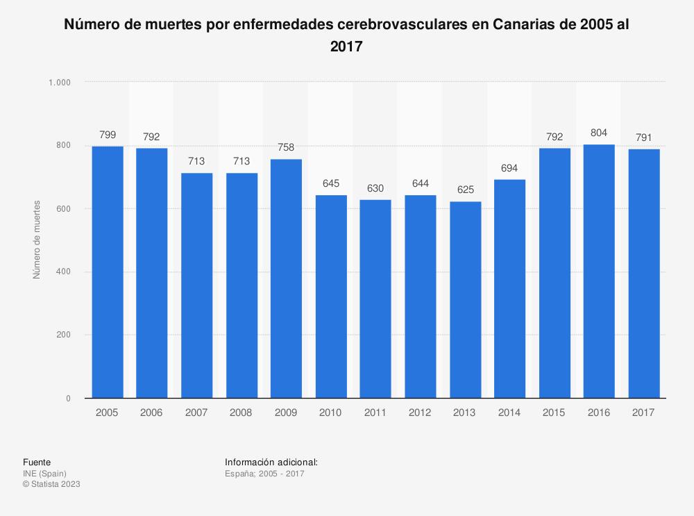 Estadística: Número de muertes por enfermedades cerebrovasculares en Canarias de 2005 al 2017 | Statista