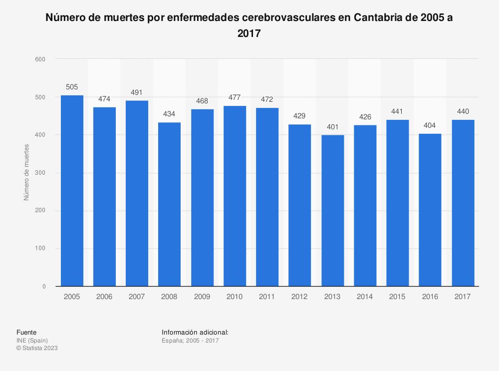 Estadística: Número de muertes por enfermedades cerebrovasculares en Cantabria de 2005 a 2017 | Statista