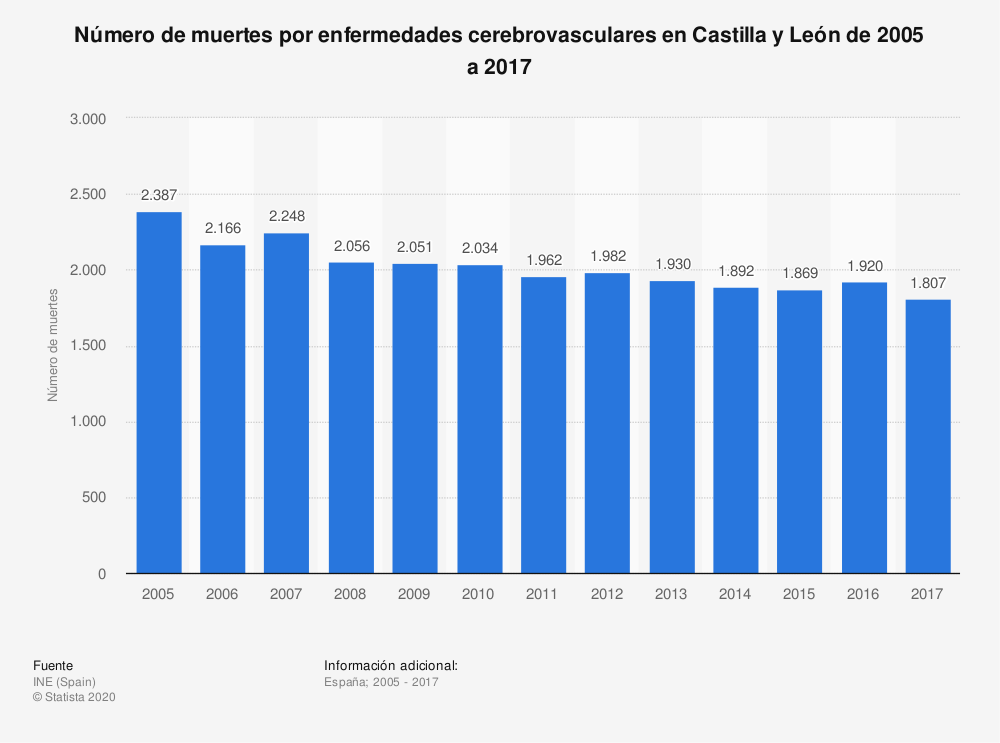 Estadística: Número de muertes por enfermedades cerebrovasculares en Castilla y León de 2005 a 2017 | Statista