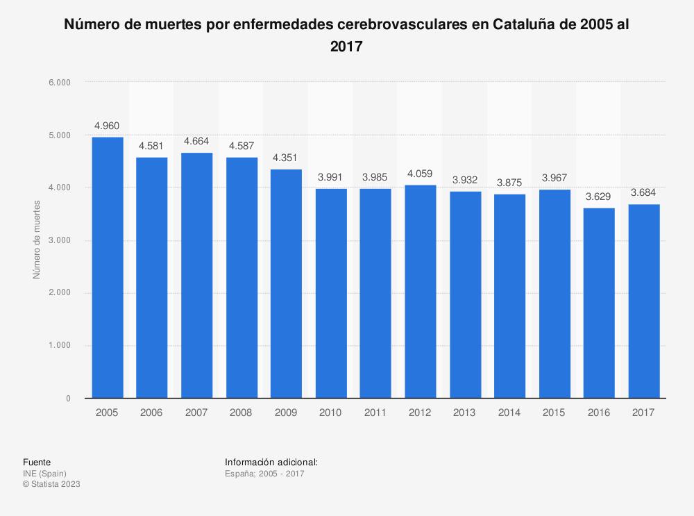 Estadística: Número de muertes por enfermedades cerebrovasculares en Cataluña de 2005 al 2017 | Statista