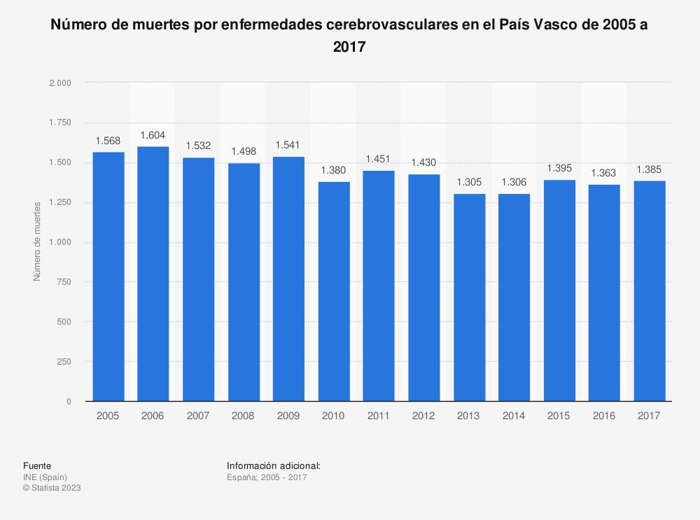 Estadística: Número de muertes por enfermedades cerebrovasculares en el País Vasco de 2005 a 2017 | Statista