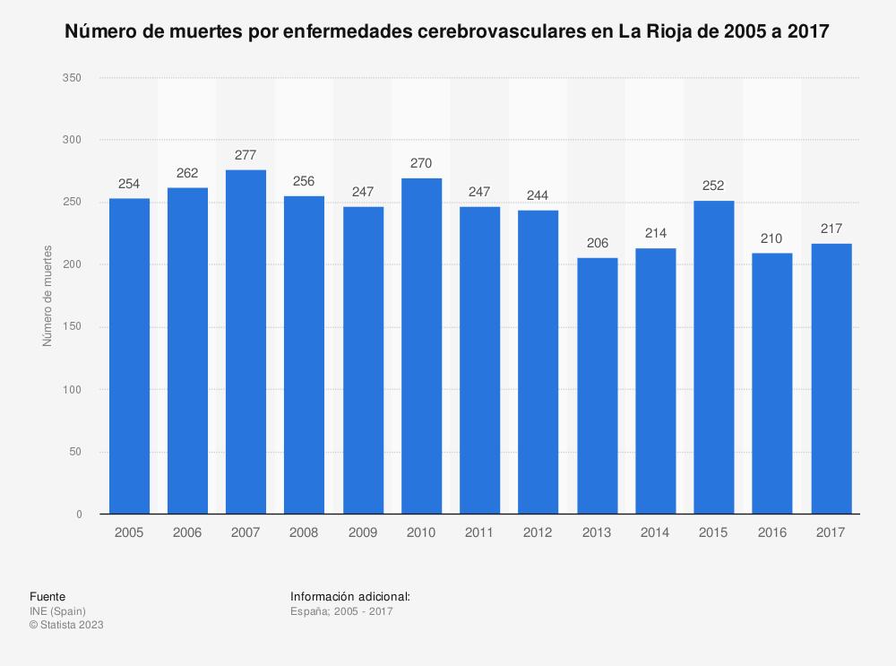Estadística: Número de muertes por enfermedades cerebrovasculares en La Rioja de 2005 a 2017 | Statista