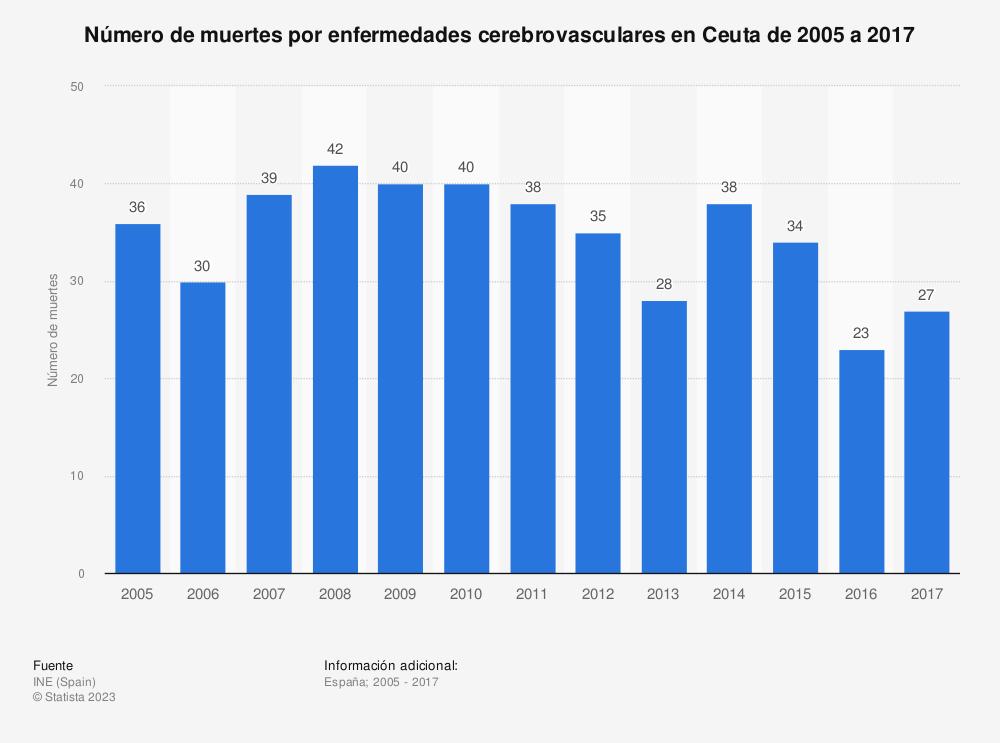 Estadística: Número de muertes por enfermedades cerebrovasculares en Ceuta de 2005 a 2017 | Statista