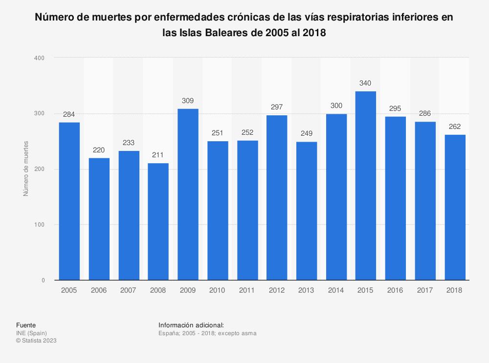 Estadística: Número de muertes por enfermedades crónicas de las vías respiratorias inferiores en las Islas Baleares de 2005 al 2017 | Statista