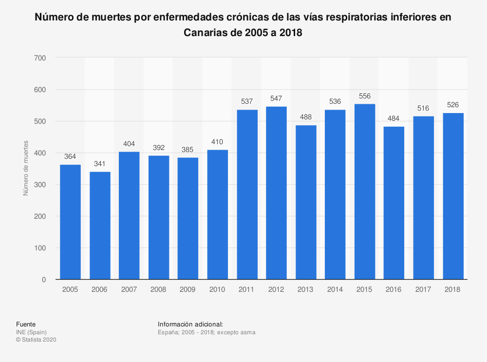Estadística: Número de muertes por enfermedades crónicas de las vías respiratorias inferiores en Canarias de 2005 a 2017 | Statista