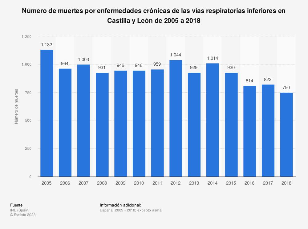 Estadística: Número de muertes por enfermedades crónicas de las vías respiratorias inferiores en Castilla y León de 2005 a 2017 | Statista