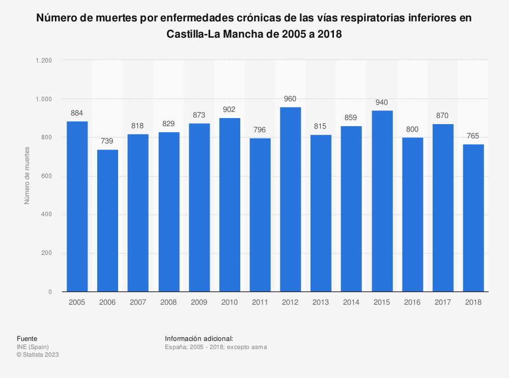 Estadística: Número de muertes por enfermedades crónicas de las vías respiratorias inferiores en Castilla-La Mancha de 2005 a 2017 | Statista