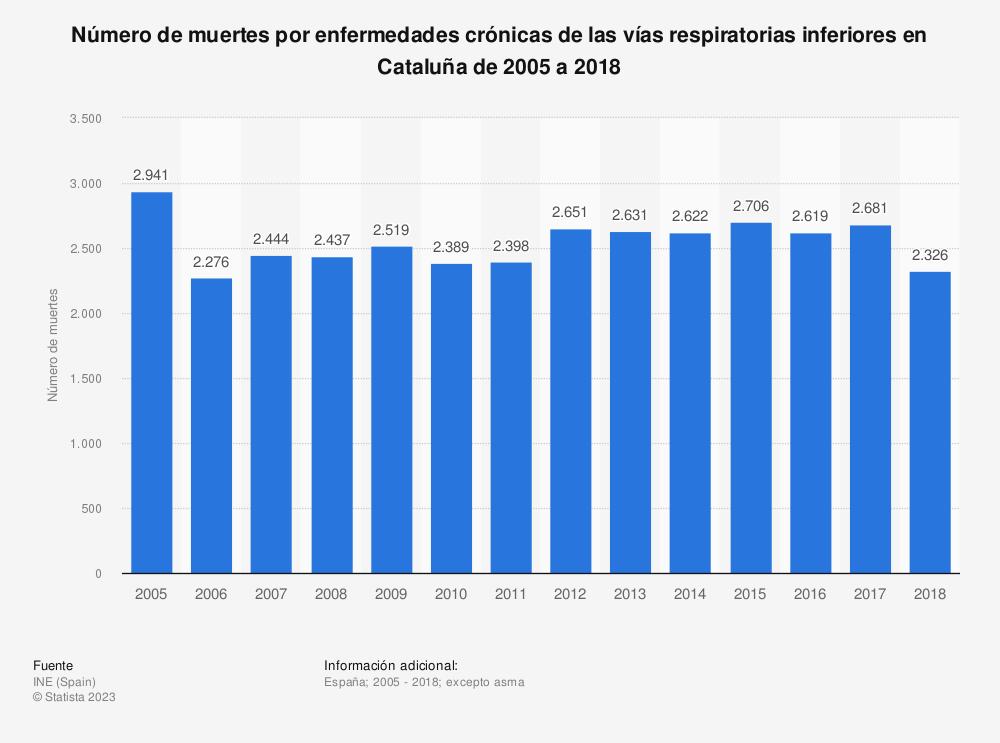 Estadística: Número de muertes por enfermedades crónicas de las vías respiratorias inferiores en Cataluña de 2005 a 2017 | Statista