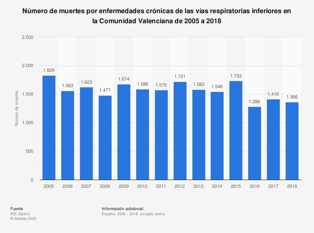 Estadística: Número de muertes por enfermedades crónicas de las vías respiratorias inferiores en la Comunidad Valenciana de 2005 a 2018 | Statista
