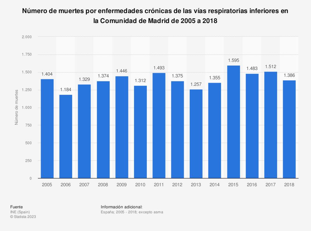 Estadística: Número de muertes por enfermedades crónicas de las vías respiratorias inferiores en la Comunidad de Madrid de 2005 a 2018 | Statista