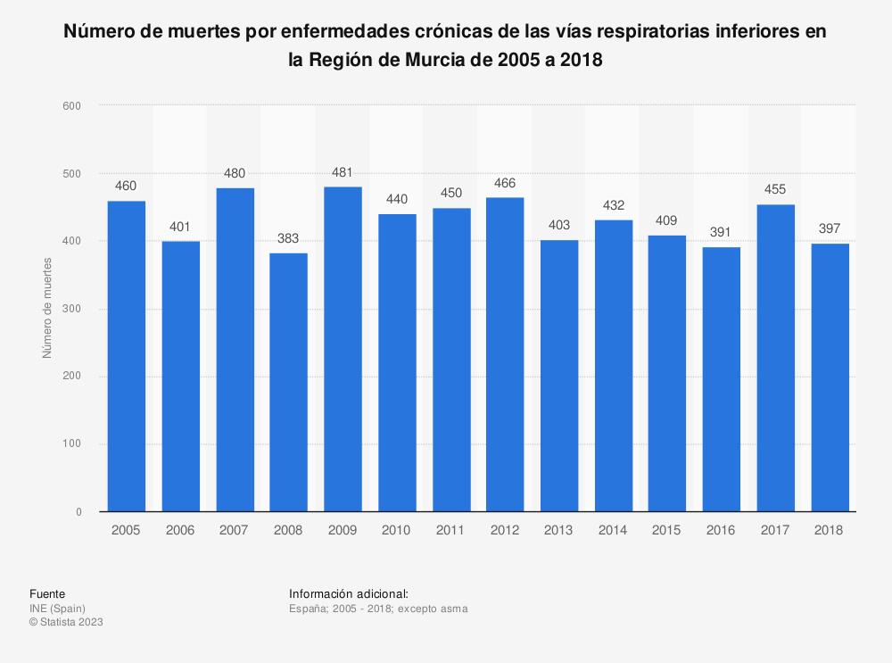Estadística: Número de muertes por enfermedades crónicas de las vías respiratorias inferiores en la Región de Murcia de 2005 a 2018 | Statista