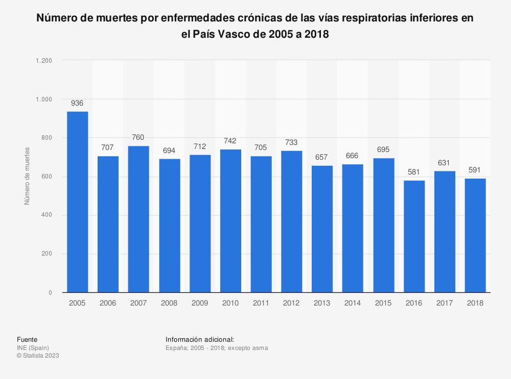 Estadística: Número de muertes por enfermedades crónicas de las vías respiratorias inferiores en el País Vasco de 2005 a 2018 | Statista