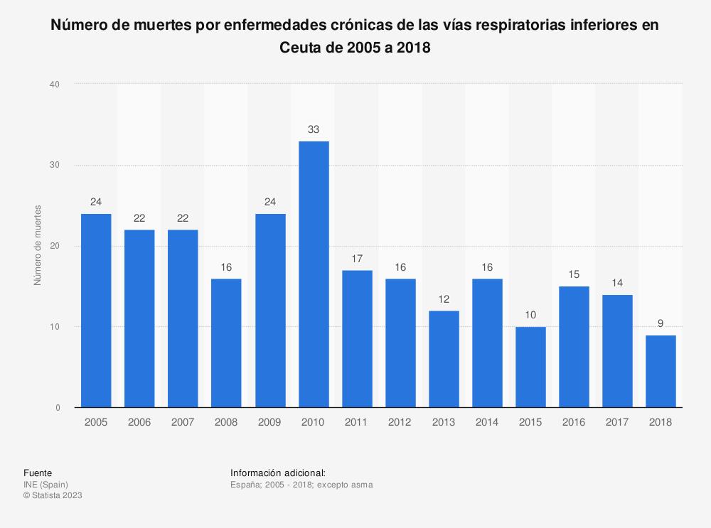 Estadística: Número de muertes por enfermedades crónicas de las vías respiratorias inferiores en Ceuta de 2005 a 2018 | Statista