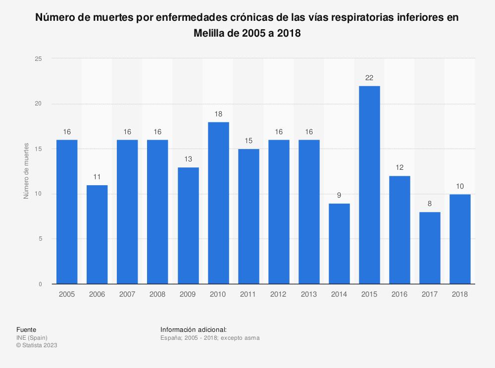 Estadística: Número de muertes por enfermedades crónicas de las vías respiratorias inferiores en Melilla de 2005 a 2018 | Statista