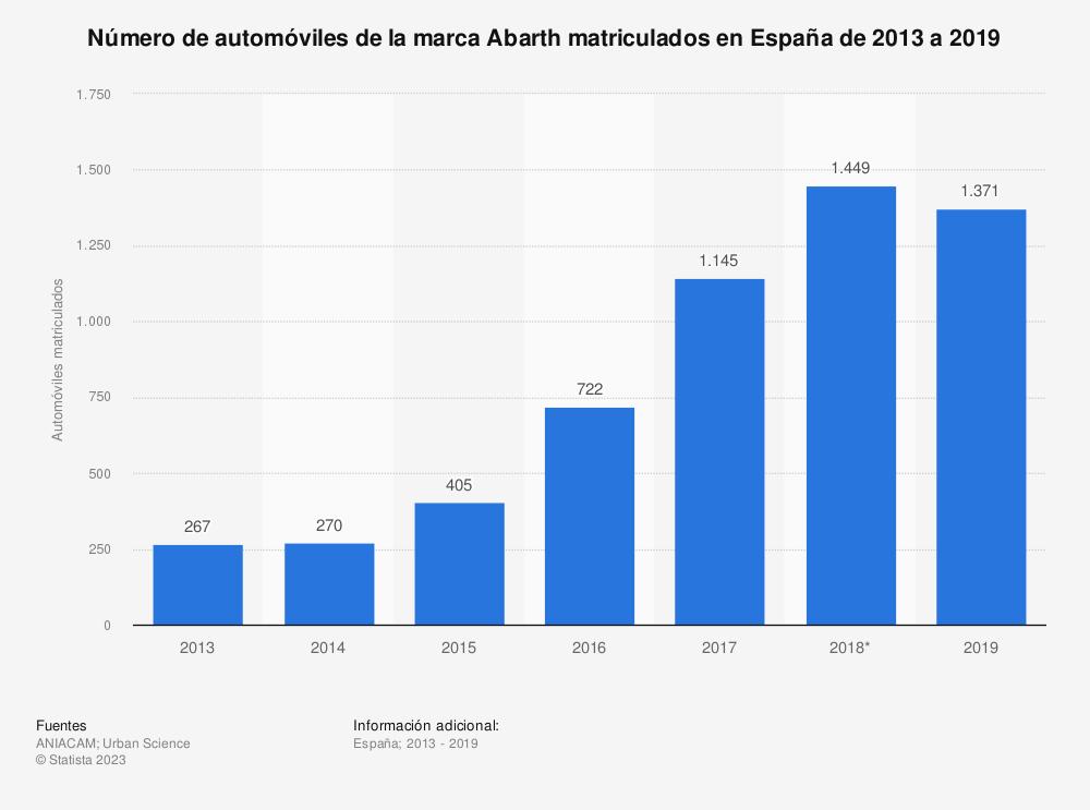 Estadística: Número de automóviles de la marca Abarth matriculados en España de 2013 a 2019 | Statista