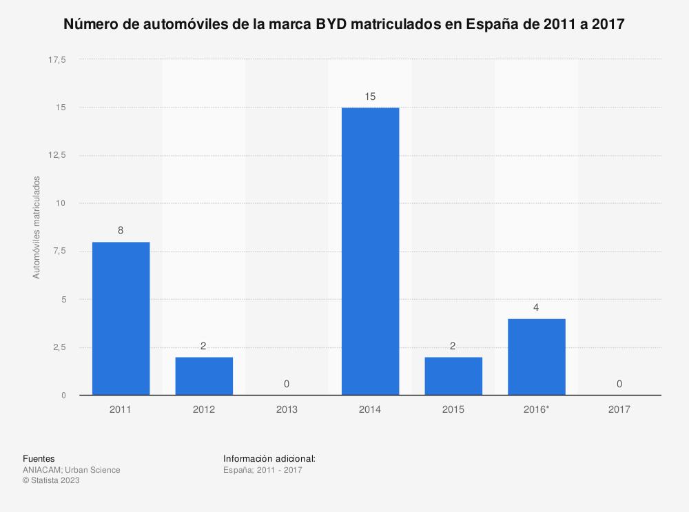 Estadística: Número de automóviles de la marca BYD matriculados en España de 2011 a 2017 | Statista