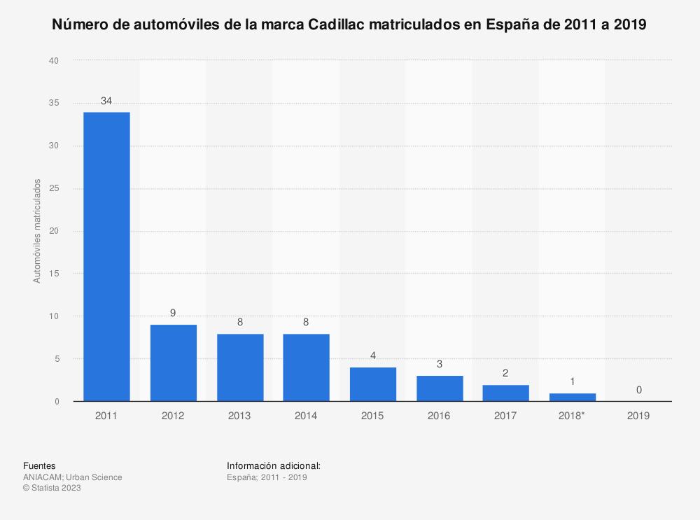 Estadística: Número de automóviles de la marca Cadillac matriculados en España de 2011 a 2018 | Statista