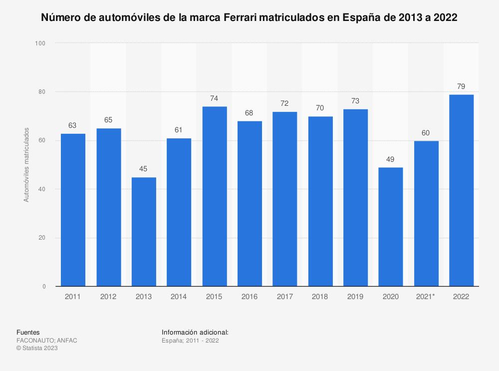 Estadística: Número de automóviles de la marca Ferrari matriculados en España de 2013 a 2018 | Statista