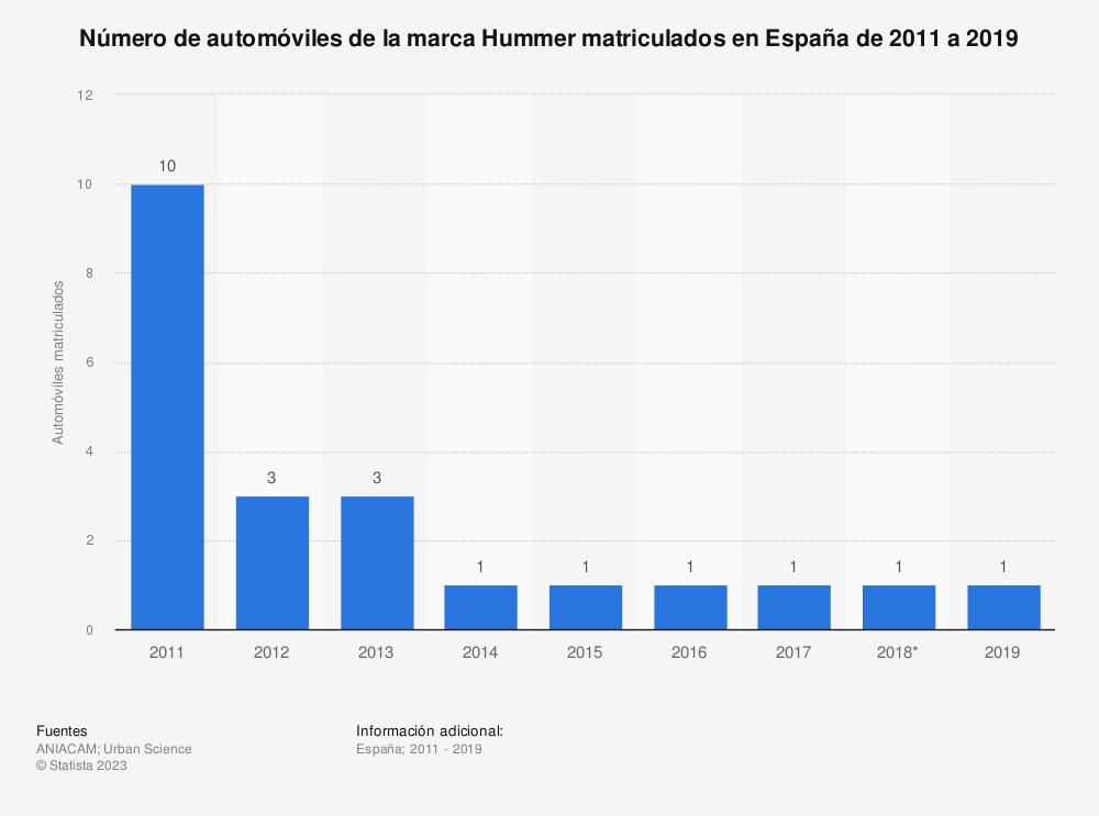 Estadística: Número de automóviles de la marca Hummer matriculados en España de 2011 a 2018 | Statista