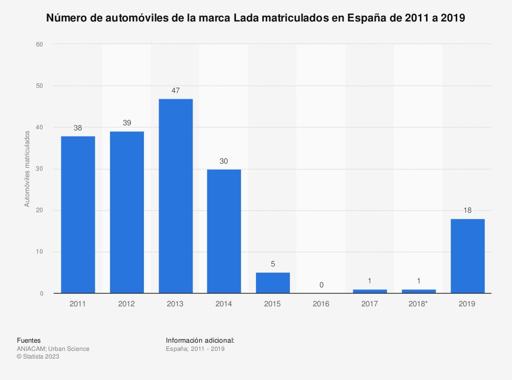 Estadística: Número de automóviles de la marca Lada matriculados en España de 2011 a 2019 | Statista