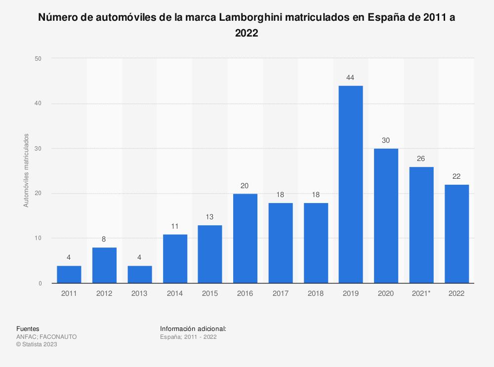 Estadística: Número de automóviles de la marca Lamborghini matriculados en España de 2011 a 2018 | Statista