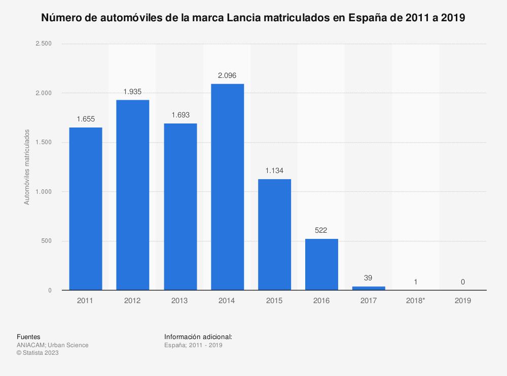 Estadística: Número de automóviles de la marca Lancia matriculados en España de 2011 a 2019 | Statista