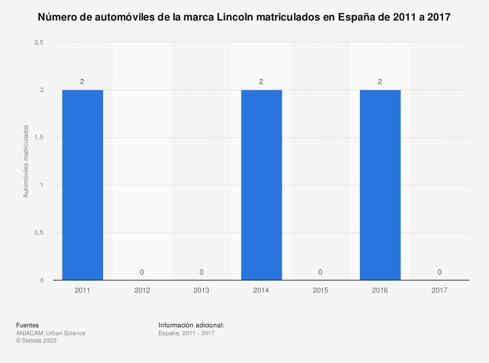 Estadística: Número de automóviles de la marca Lincoln matriculados en España de 2011 a 2017 | Statista