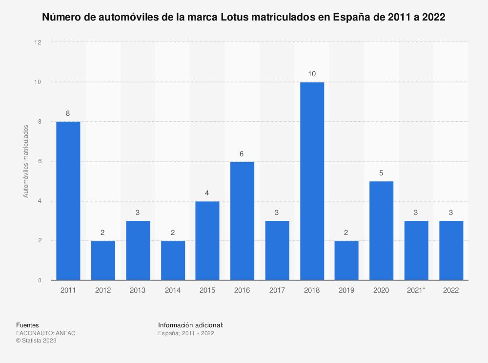 Estadística: Número de automóviles de la marca Lotus matriculados en España de 2011 a 2018 | Statista