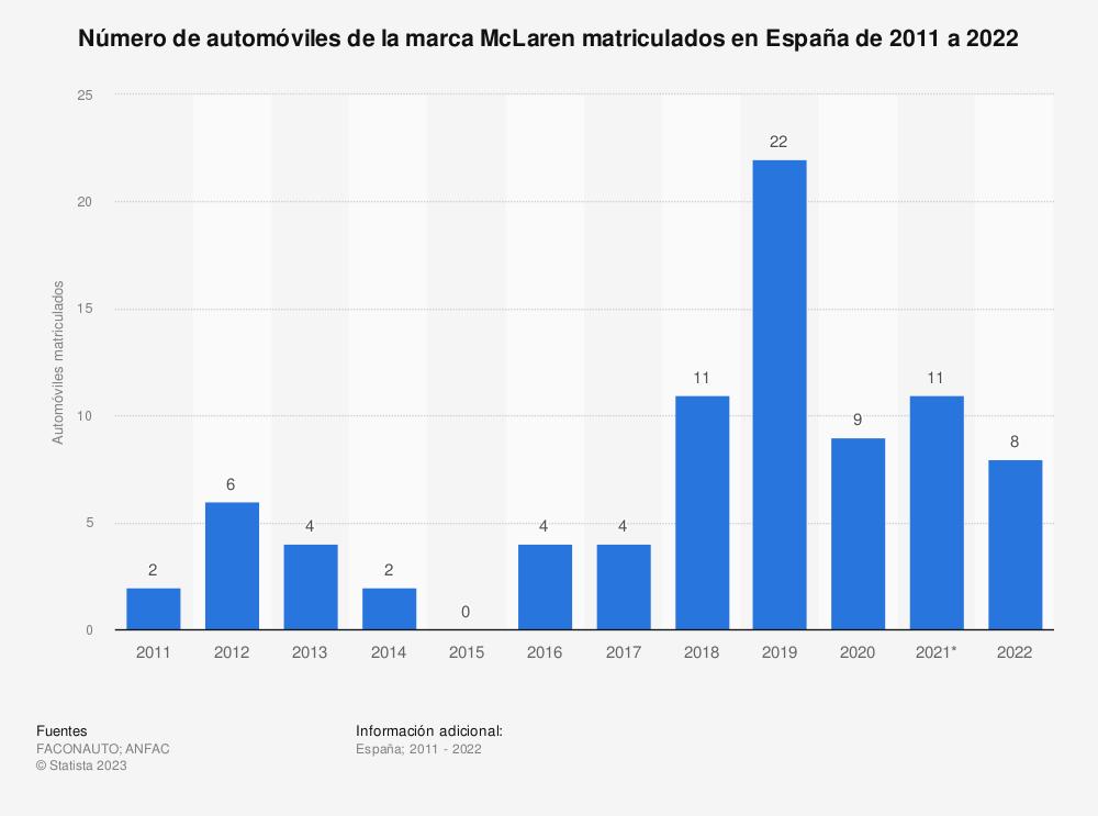 Estadística: Número de automóviles de la marca McLaren matriculados en España de 2011 a 2018 | Statista