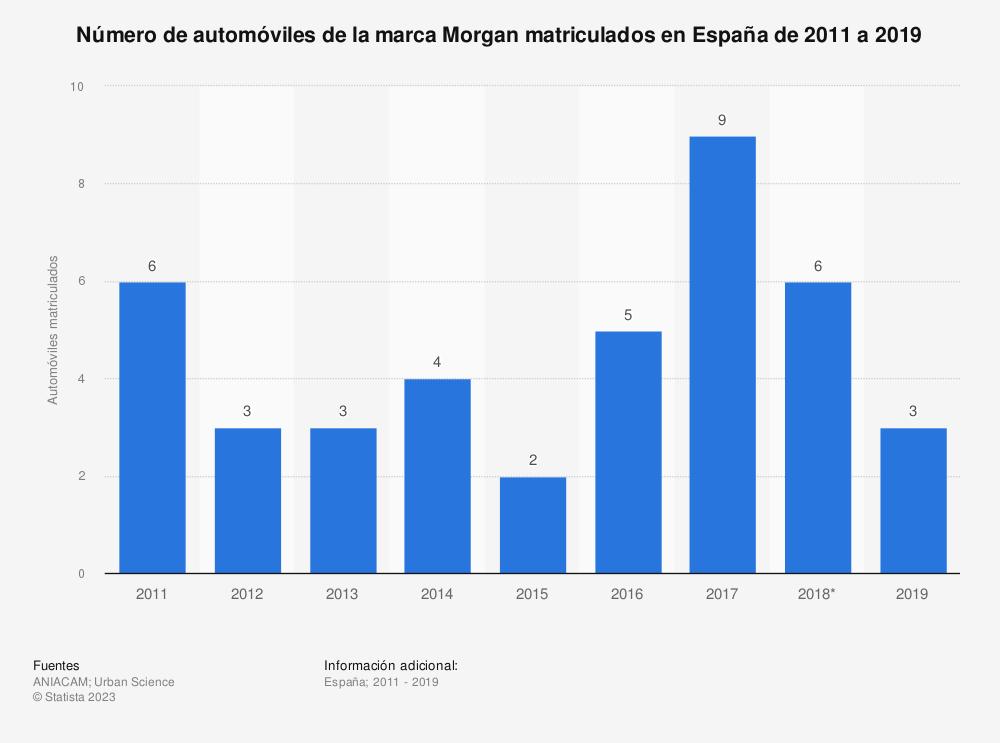Estadística: Número de automóviles de la marca Morgan matriculados en España de 2011 a 2018 | Statista