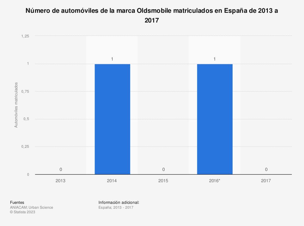 Estadística: Número de automóviles de la marca Oldsmobile matriculados en España de 2013 a 2017 | Statista
