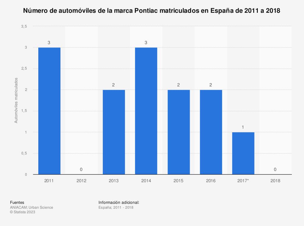 Estadística: Número de automóviles de la marca Pontiac matriculados en España de 2011 a 2018 | Statista